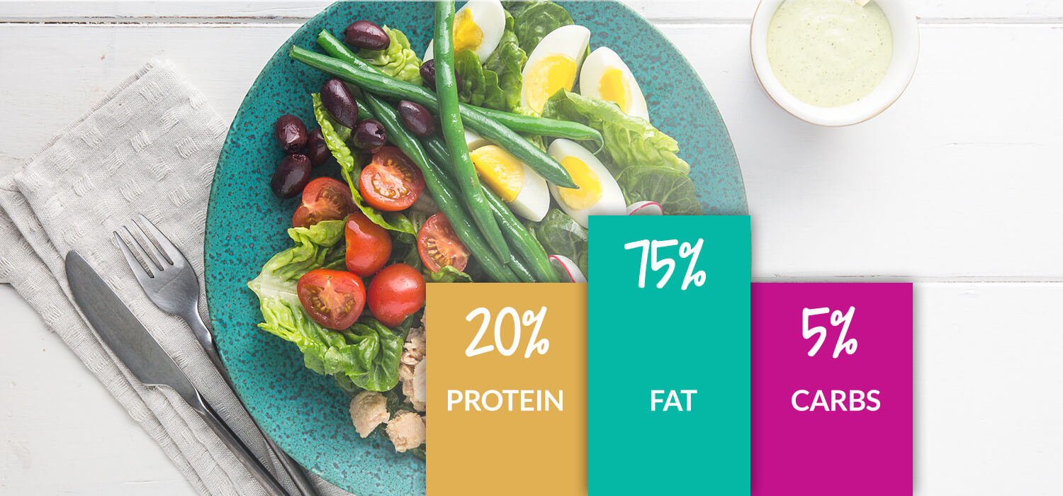 how to calculate your macros for a keto diet